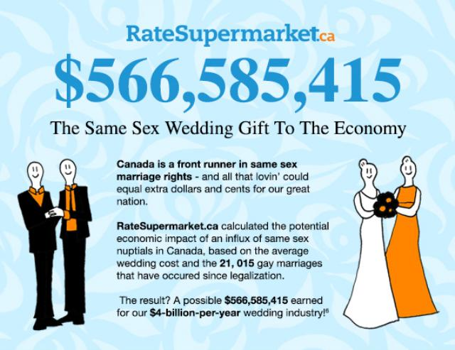 $566,585,415: The Same Sex Wedding Gift To The Canadian Economy